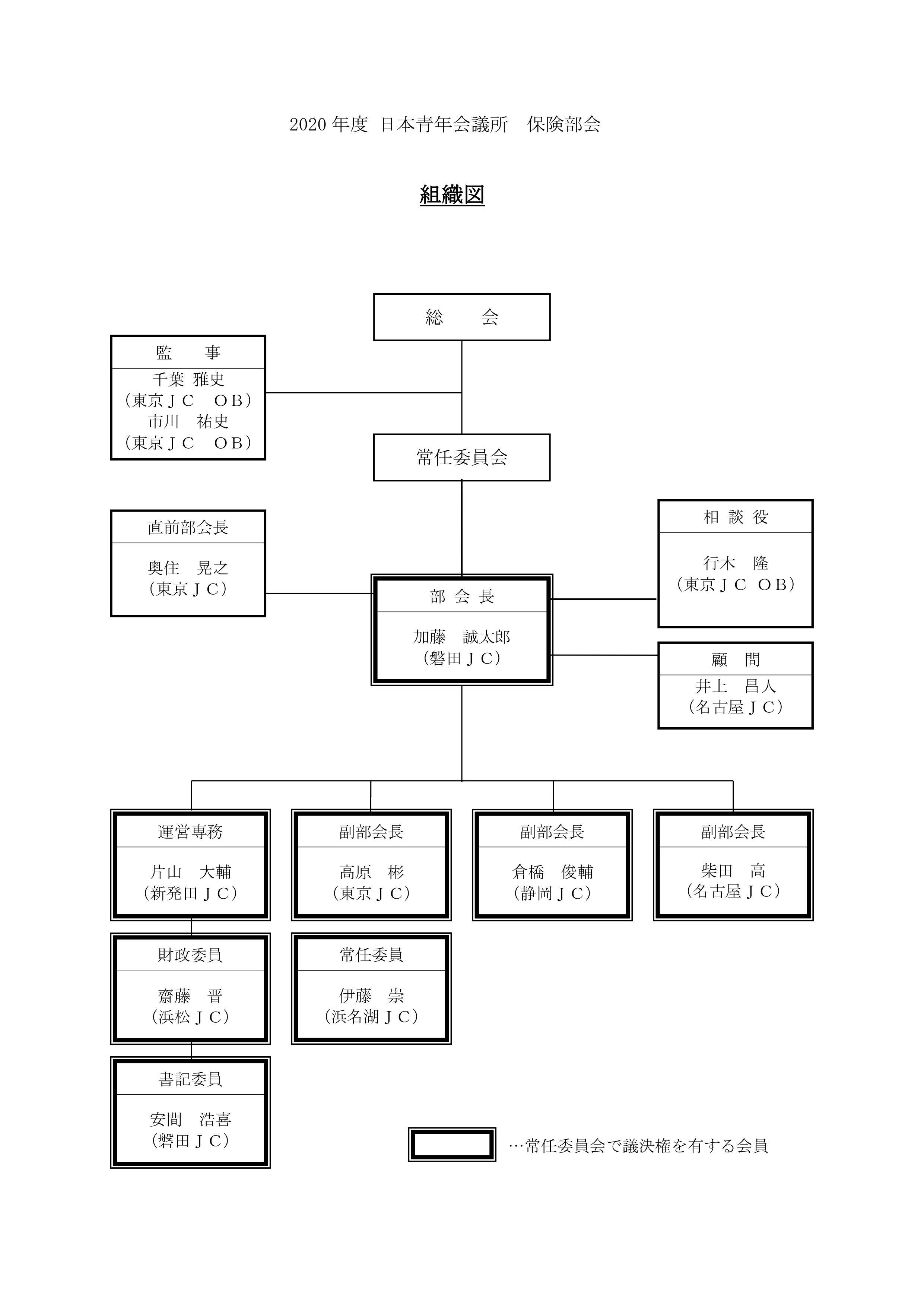 組織図2020